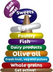 mediterranean-diet-food-pyramid-01